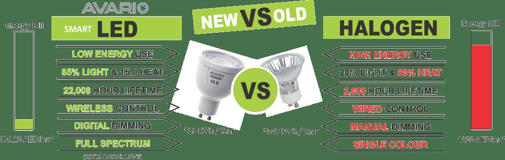 LED Conversion / Upgrade - image LED-vs-Halogen-1000 on https://avario.ae